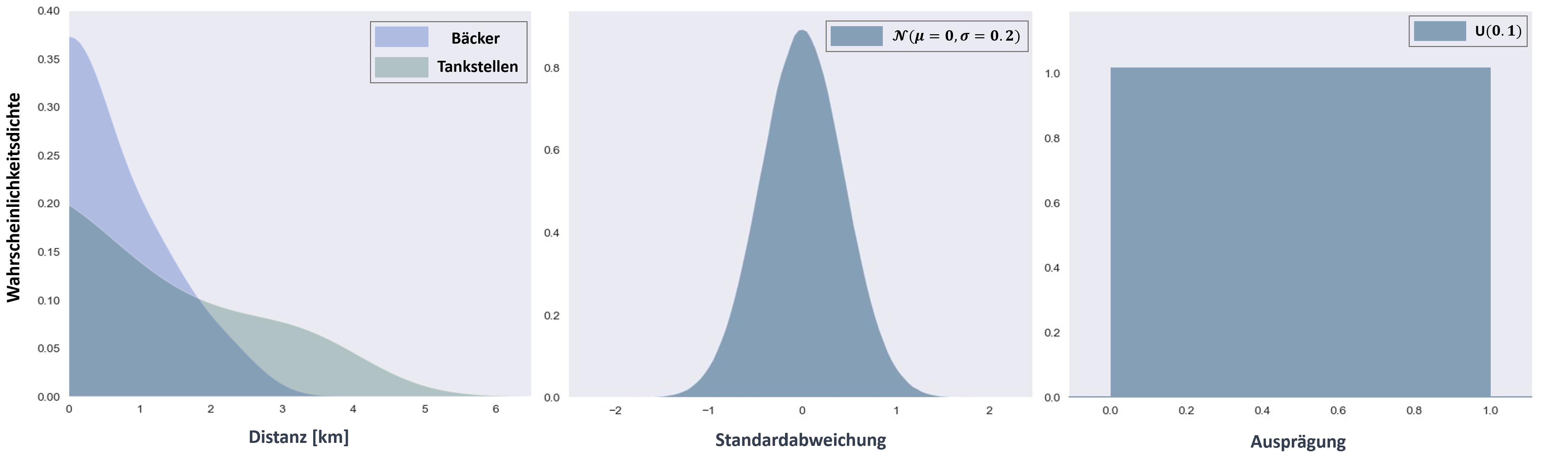 Darstellung der statistischen Methodik